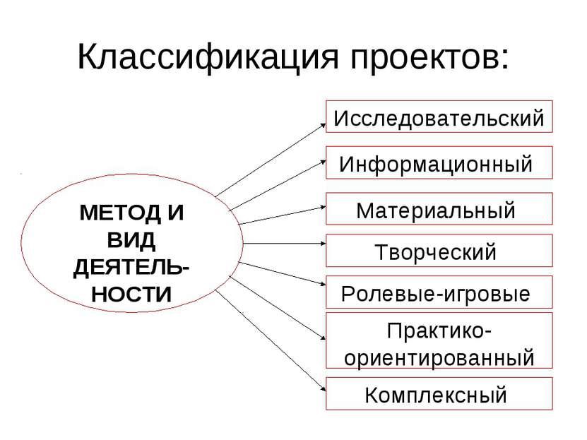 Классификация проектов: МЕТОД И ВИД ДЕЯТЕЛЬ-НОСТИ Исследовательский Информаци...