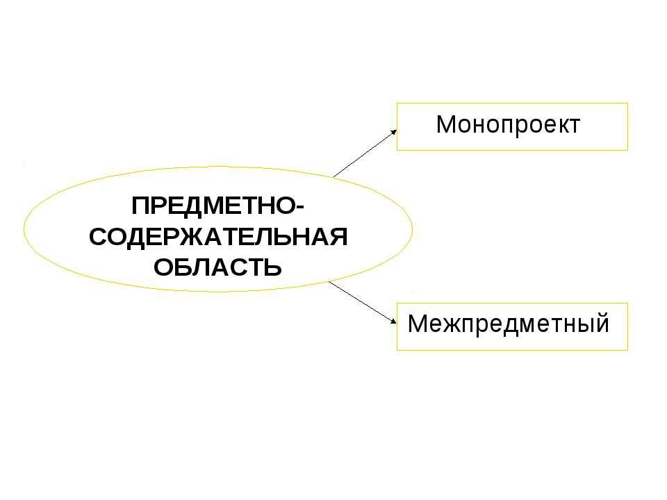 ПРЕДМЕТНО-СОДЕРЖАТЕЛЬНАЯ ОБЛАСТЬ Монопроект Межпредметный