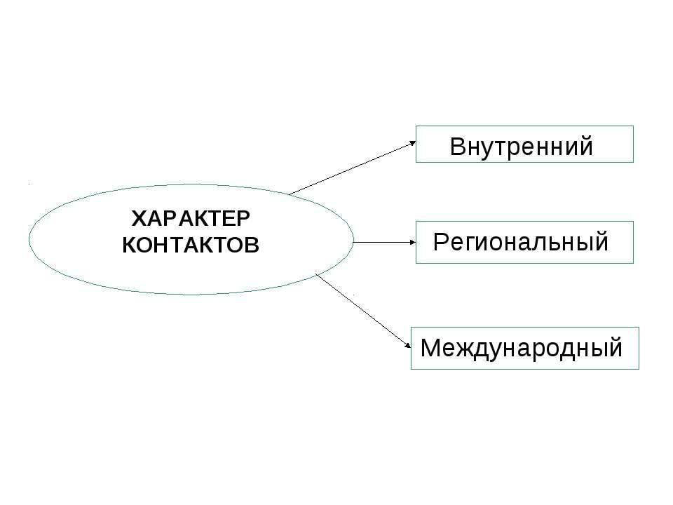 ХАРАКТЕР КОНТАКТОВ Внутренний Региональный Международный