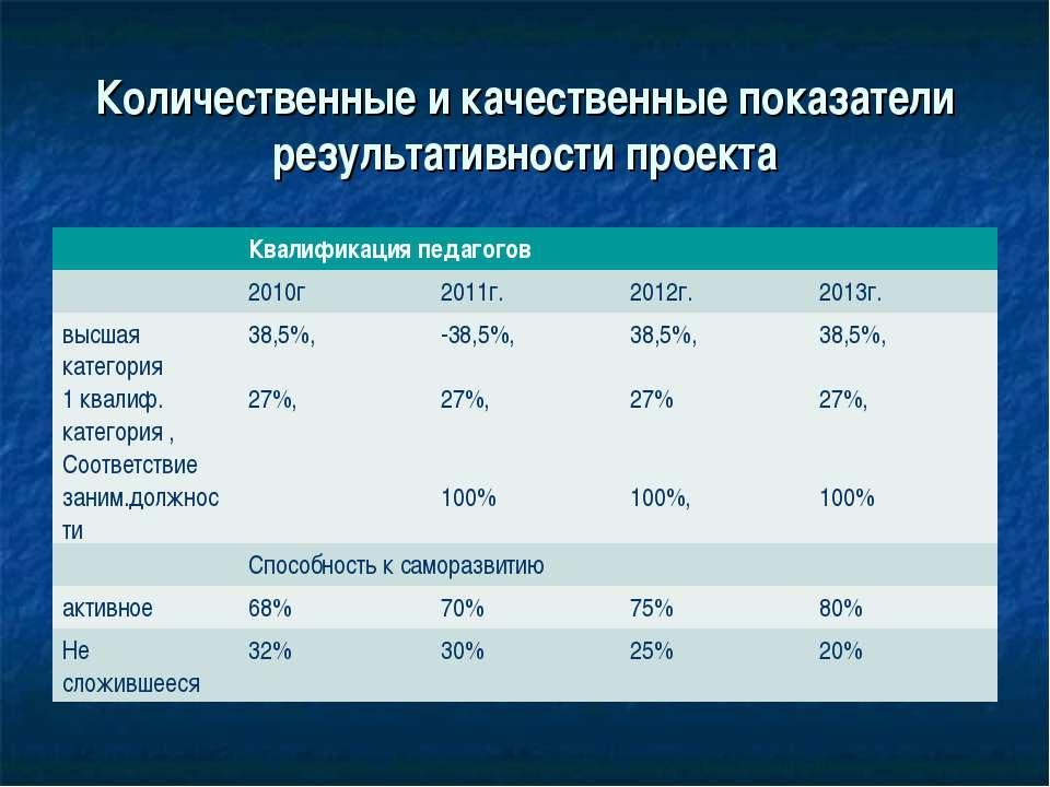 Количественные и качественные показатели результативности проекта Квалификаци...