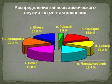 Распределение запасов химического оружия по местам хранения