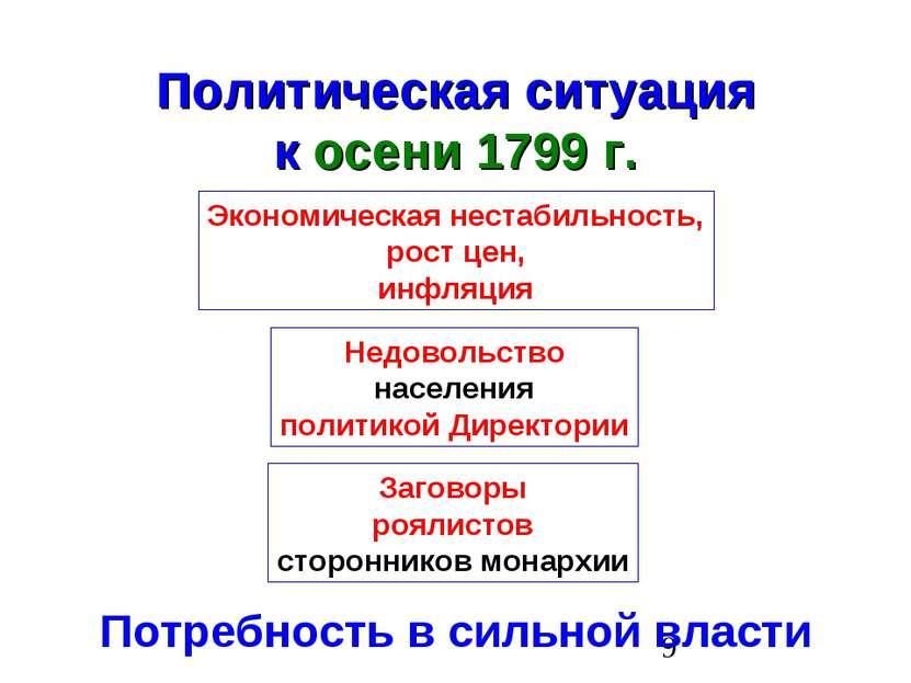 Политическая ситуация к осени 1799 г. Экономическая нестабильность, рост цен,...