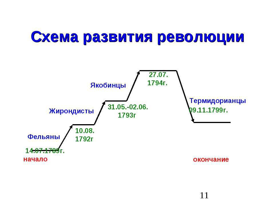 Схема развития революции 27.07. 1794г. 31.05.-02.06. 1793г 10.08. 1792г 14.07...