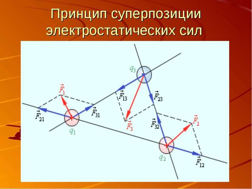 Принцип суперпозиции электростатических сил