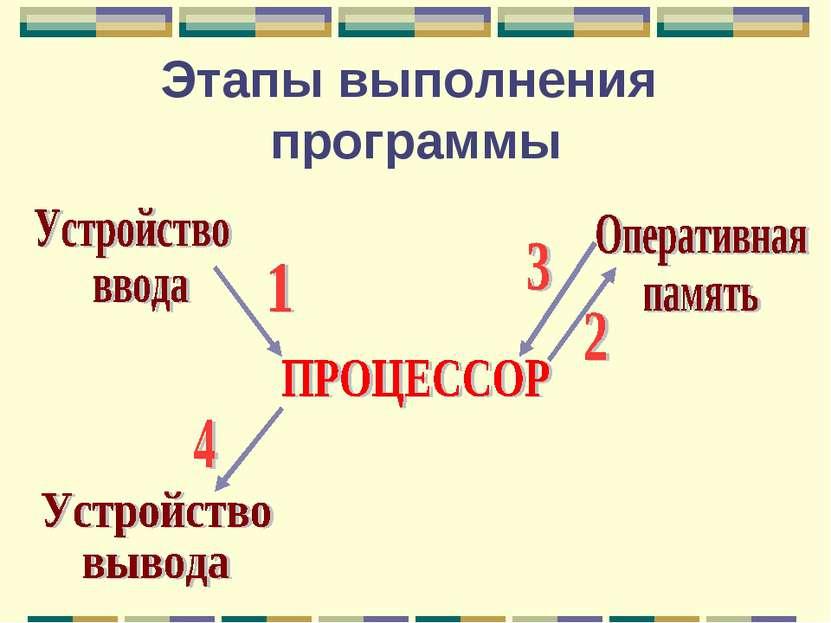 Этапы выполнения программы