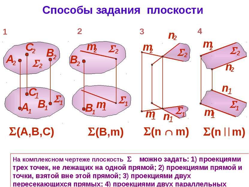 Способы задания плоскости На комплексном чертеже плоскость можно задать: 1) п...
