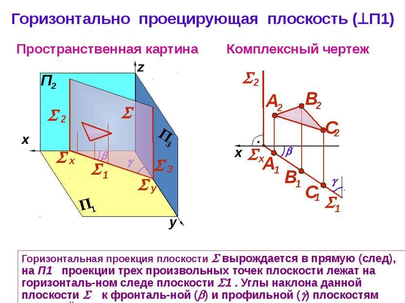 Горизонтально проецирующая плоскость ( П1) Пространственная картина Комплексн...