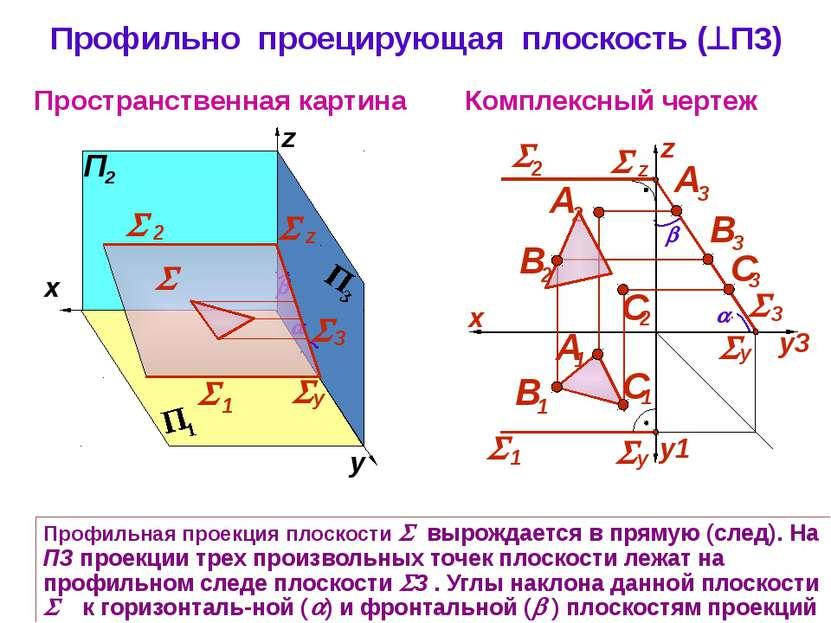 Профильно проецирующая плоскость ( П3) Комплексный чертеж z Пространственная ...