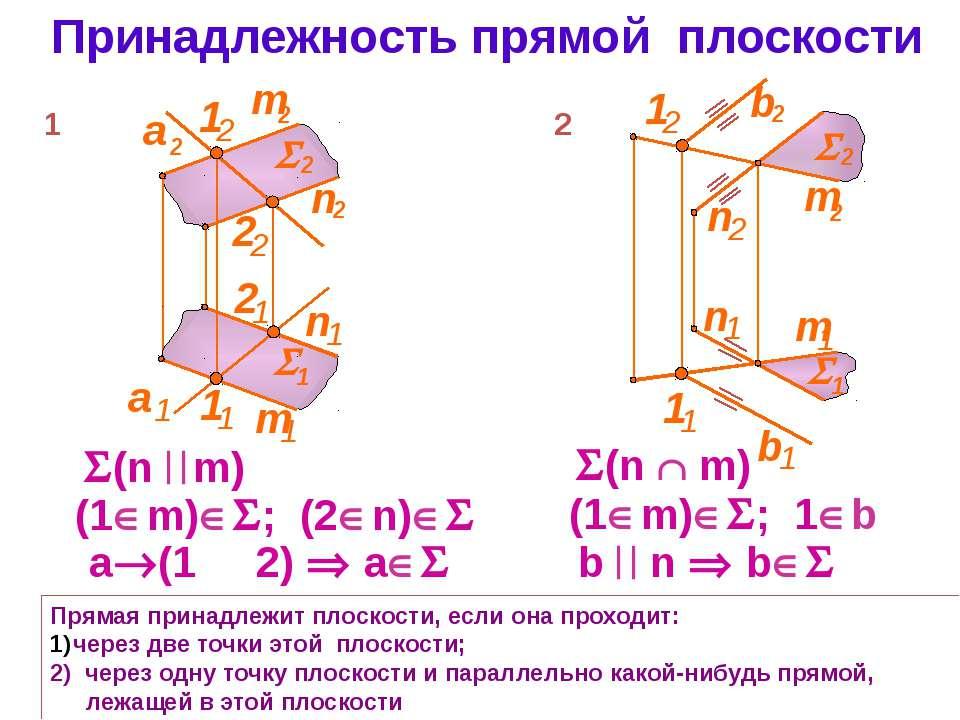 Принадлежность прямой плоскости Прямая принадлежит плоскости, если она проход...