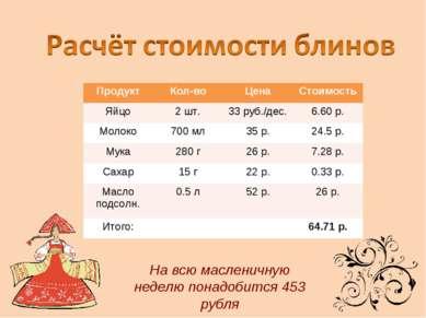 На всю масленичную неделю понадобится 453 рубля Продукт Кол-во Цена Стоимость...