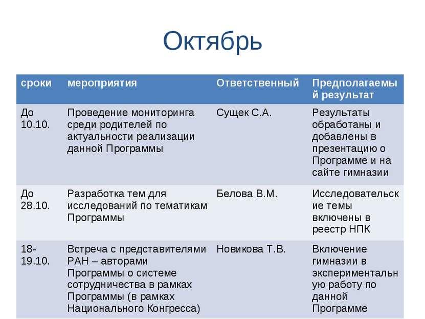 Октябрь сроки мероприятия Ответственный Предполагаемый результат До 10.10. Пр...