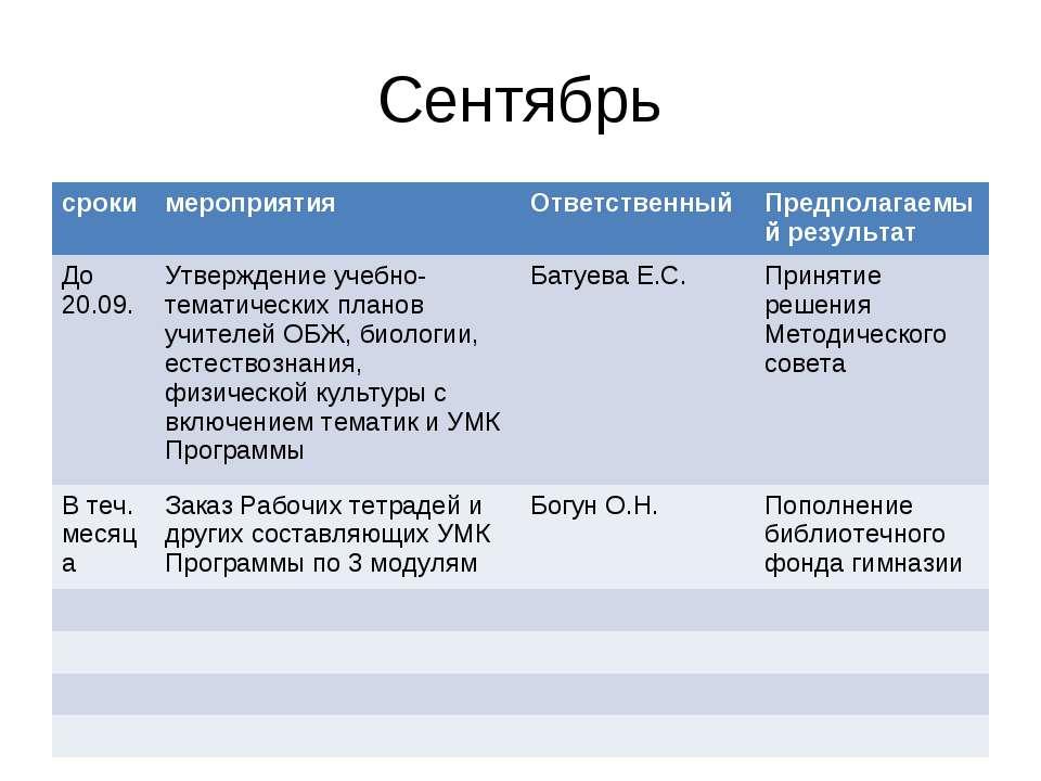 Сентябрь сроки мероприятия Ответственный Предполагаемый результат До 20.09. У...