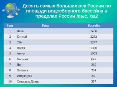 Десять самых больших рек России по площади водосборного бассейна в пределах Р...