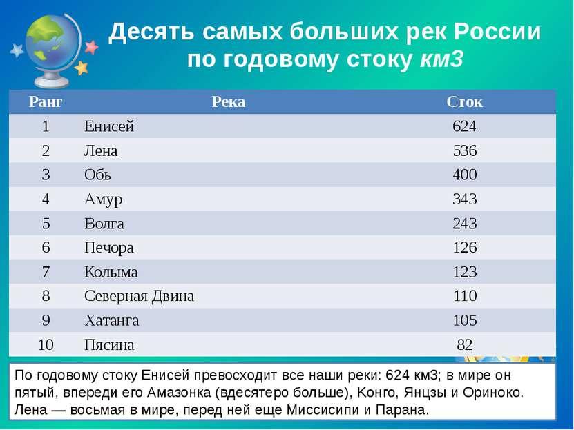 Десять самых больших рек России по годовому стоку км3 По годовому стоку Енисе...