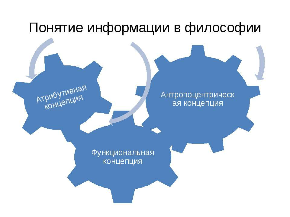 Понятие информации в философии