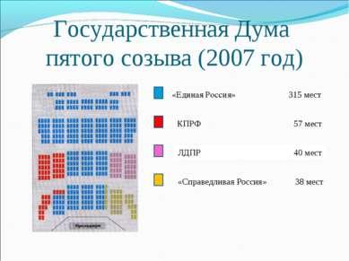 Государственная Дума пятого созыва (2007 год) «Единая Россия» 315 мест КПРФ 5...
