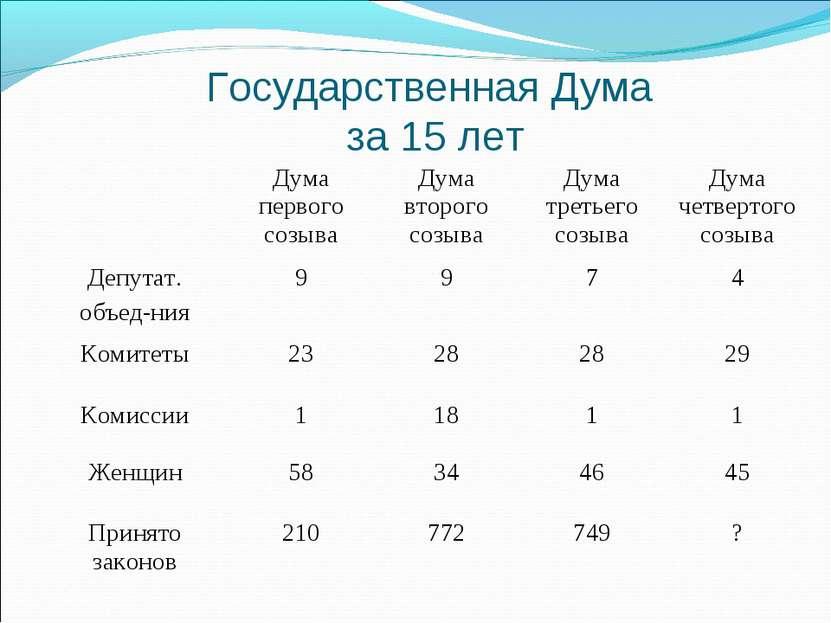Государственная Дума за 15 лет Дума первого созыва Дума второго созыва Дума т...