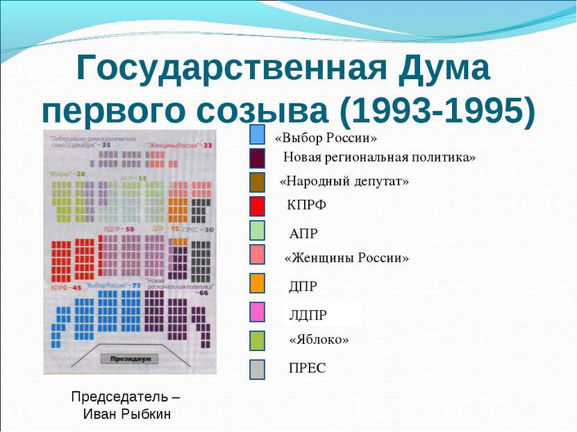 Государственная Дума первого созыва (1993-1995) ПРЕС КПРФ ЛДПР «Яблоко» «Выбо...