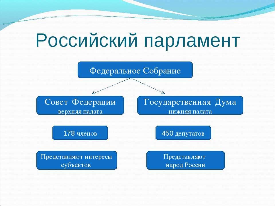 Российский парламент Государственная Дума нижняя палата Совет Федерации верхн...