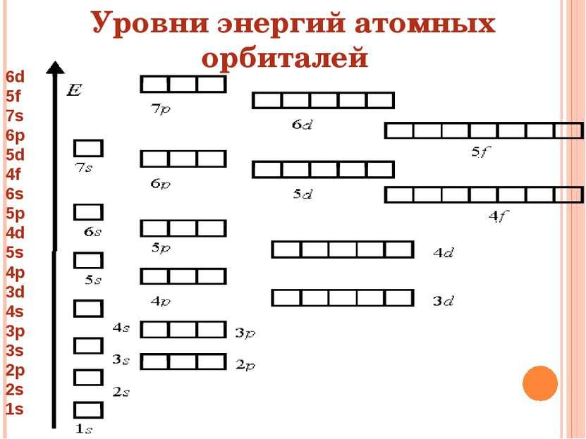 6d 5f 7s 6p 5d 4f 6s 5p 4d 5s 4p 3d 4s 3p 3s 2p 2s 1s Уровни энергий атомных ...