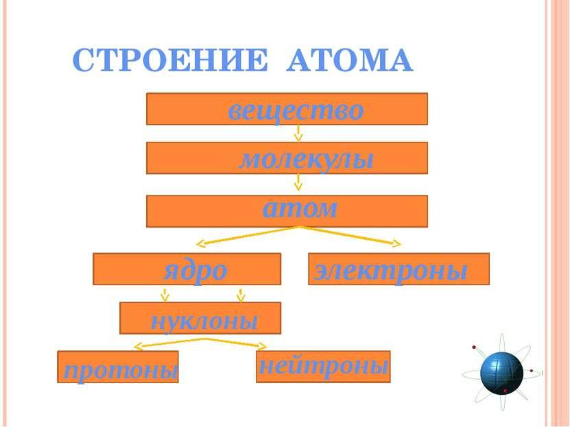 СТРОЕНИЕ АТОМА вещество молекулы атом нуклоны ядро электроны протоны нейтроны