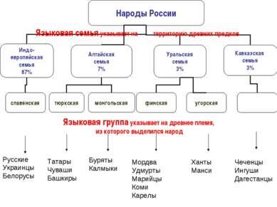 Языковая семья указывает на территорию древних предков Языковая группа указыв...