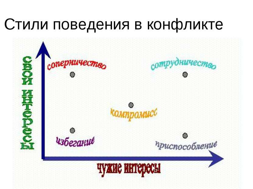 Стили поведения в конфликте