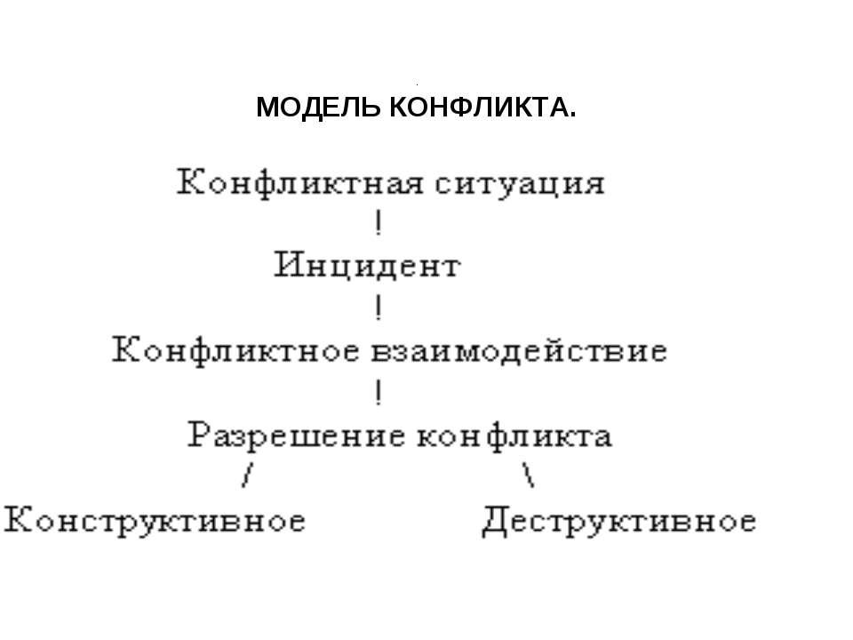 . МОДЕЛЬ КОНФЛИКТА.