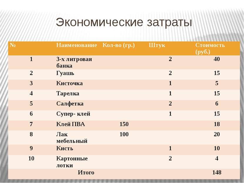 Экономические затраты № Наименование Кол-во (гр.) Штук Стоимость (руб.) 1 3-х...
