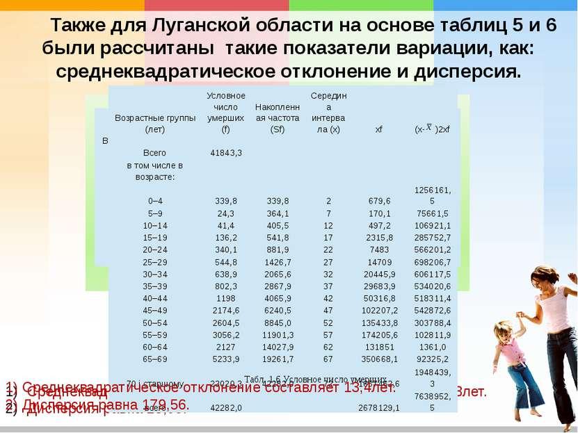 Также для Луганской области на основе таблиц 5 и 6 были рассчитаны такие пока...