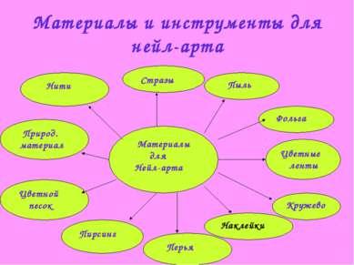 Материалы и инструменты для нейл-арта