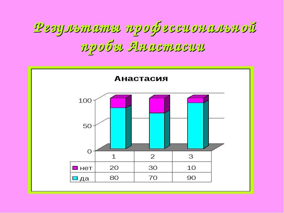 Результаты профессиональной пробы Анастасии