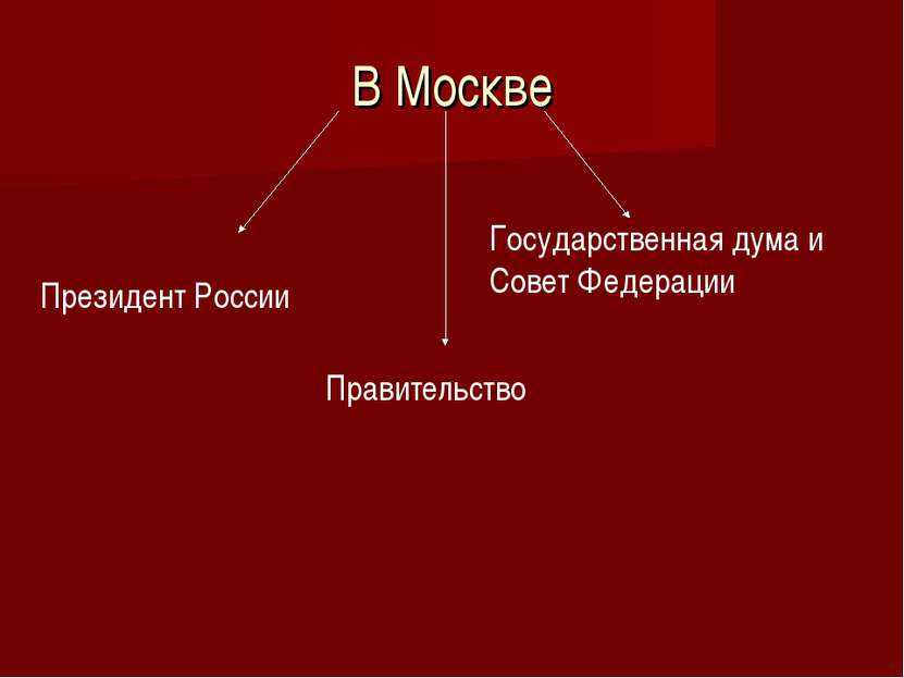 В Москве Президент России Правительство Государственная дума и Совет Федерации