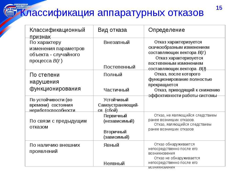 * Классификация аппаратурных отказов