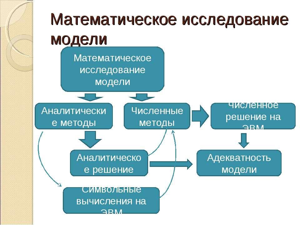 Математическое исследование модели Математическое исследование модели Аналити...