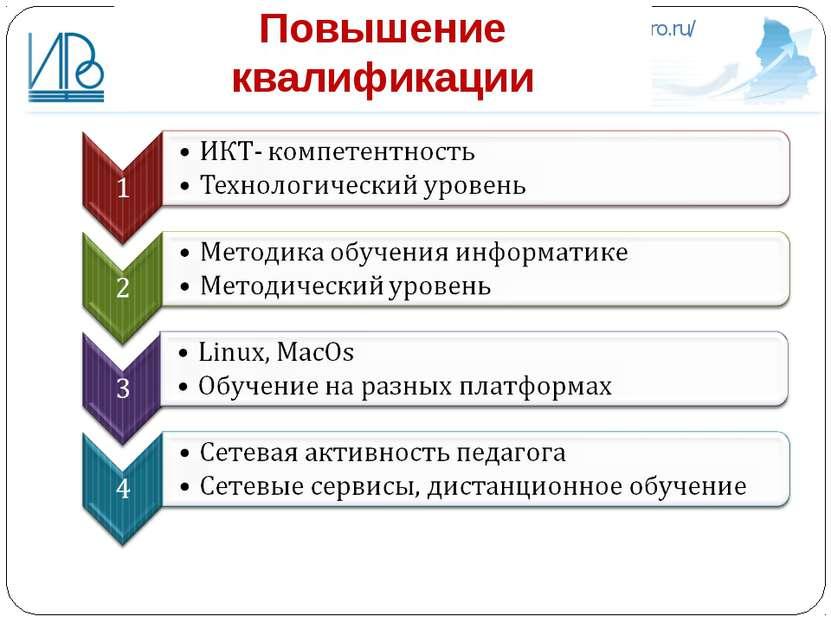Повышение квалификации http://irro.ru/