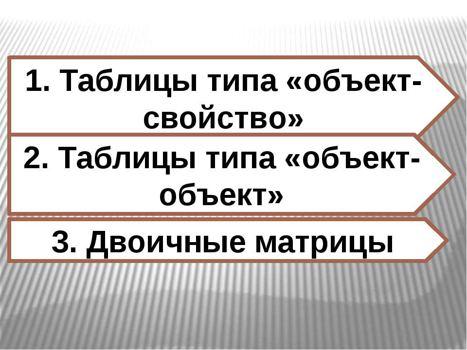 Двоичные матрицы Таблица. Факультативы В таблице приведены сведения о посещен...