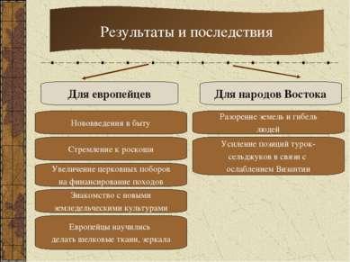 Результаты и последствия Для европейцев Для народов Востока Завоеванные земли...