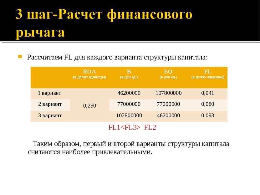 Рассчитаем FL для каждого варианта структуры капитала: FL1 FL2 Таким образом,...