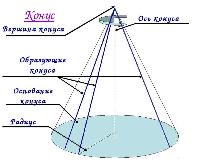 О А Р Конус Ось конуса Основание конуса Радиус Вершина конуса Образующие конуса