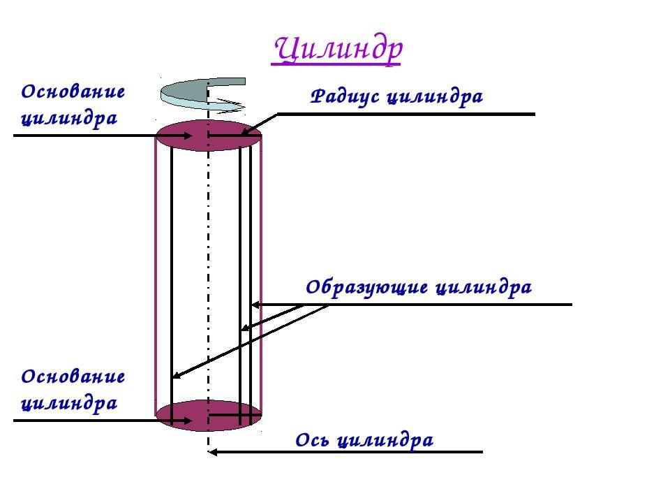 Цилиндр Ось цилиндра Основание цилиндра Основание цилиндра Образующие цилиндр...