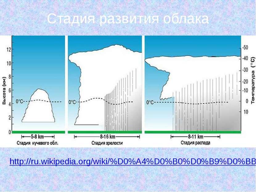 Стадия развития облака http://ru.wikipedia.org/wiki/%D0%A4%D0%B0%D0%B9%D0%BB:...