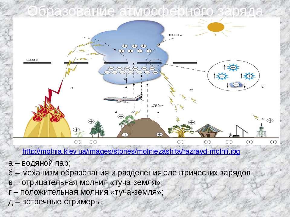 Образование атмосферного заряда http://molnia.kiev.ua/images/stories/molnieza...