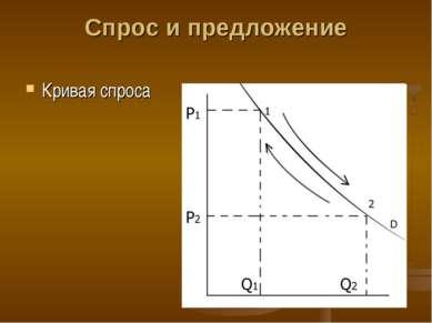 Спрос и предложение Кривая спроса
