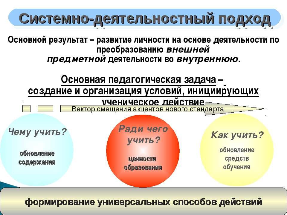 Основной результат – развитие личности на основе деятельности по преобразован...