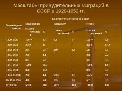 Масштабы принудительных миграций в СССР в 1920-1952 гг. Характерные периоды К...
