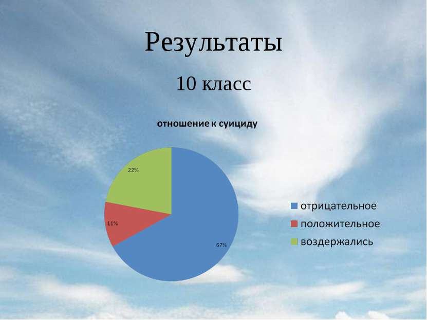 Результаты 10 класс