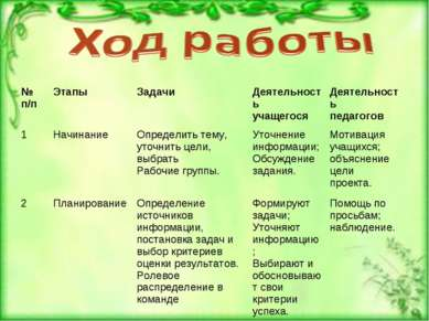 № п/п Этапы Задачи Деятельность учащегося Деятельность педагогов 1 Начинание ...