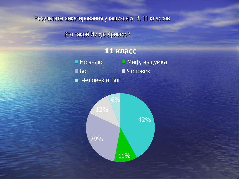 Результаты анкетирования учащихся 5, 8, 11 классов Кто такой Иисус Христос?