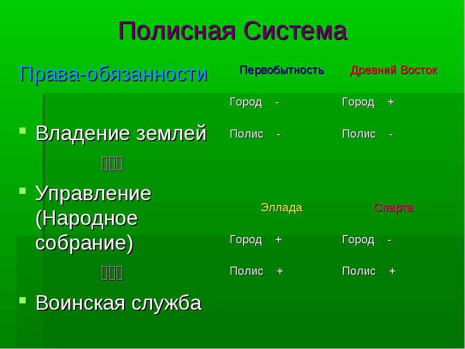 Полисная Система Права-обязанности Владение землей ۩۩۩ Управление (Народное с...